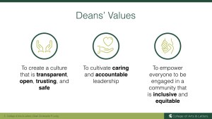 MSU Deans Values: transparent, open, trusting, safe, caring, accountable, inclusive, equitable