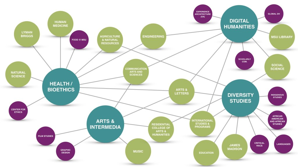 Nexus of relationships associated with the core strengths of the College of Arts & Letters