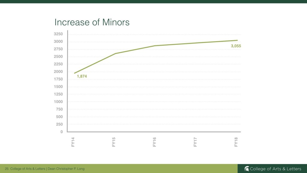 Arts & Letters steep increase in minors.