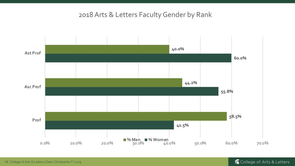 2018 Arts & Letters Faculty Gender by Rank