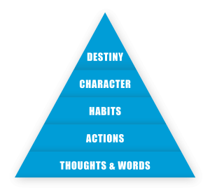 Your thoughts and words lead to actions, actions lead to habits, habits create your character, and your character leads to your destiny.