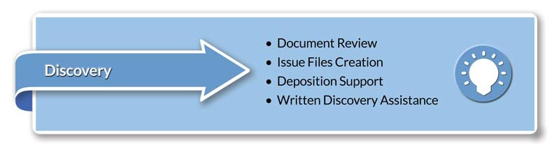 Discovery • Document Review • Creation of Issue Files • Deposition Support • Written Discovery Assistance