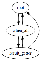 Overview of multithreading