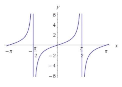 y = tg(x)