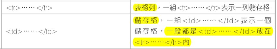 108 年四技專業科目(一)計概試題詳解解答解析-商業與管理群、外語群英語類、外語群日語類 搶先看