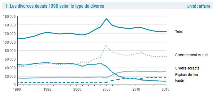 Nombre de divorces pour faute