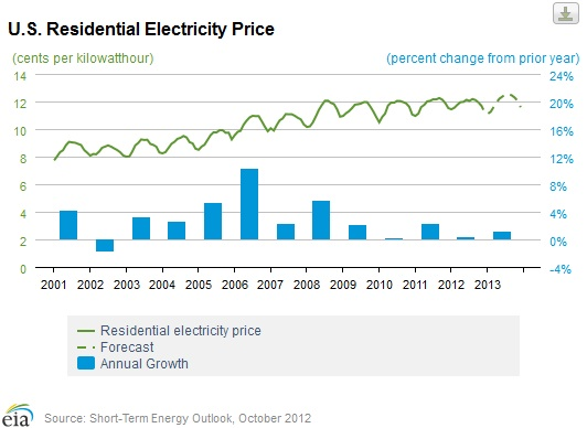 electricity prices graph