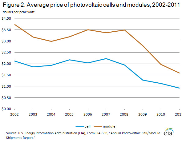 price of solar energy