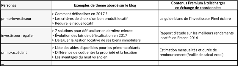 etude de cas inbound marketing immobilier