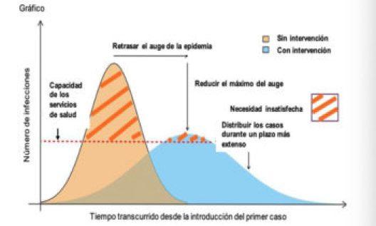 Gráfico 1: Impacto previsto respecto de las medidas de mejora de la higiene y del distanciamiento social en la pandemia de la COVID-19, adaptado de Fong