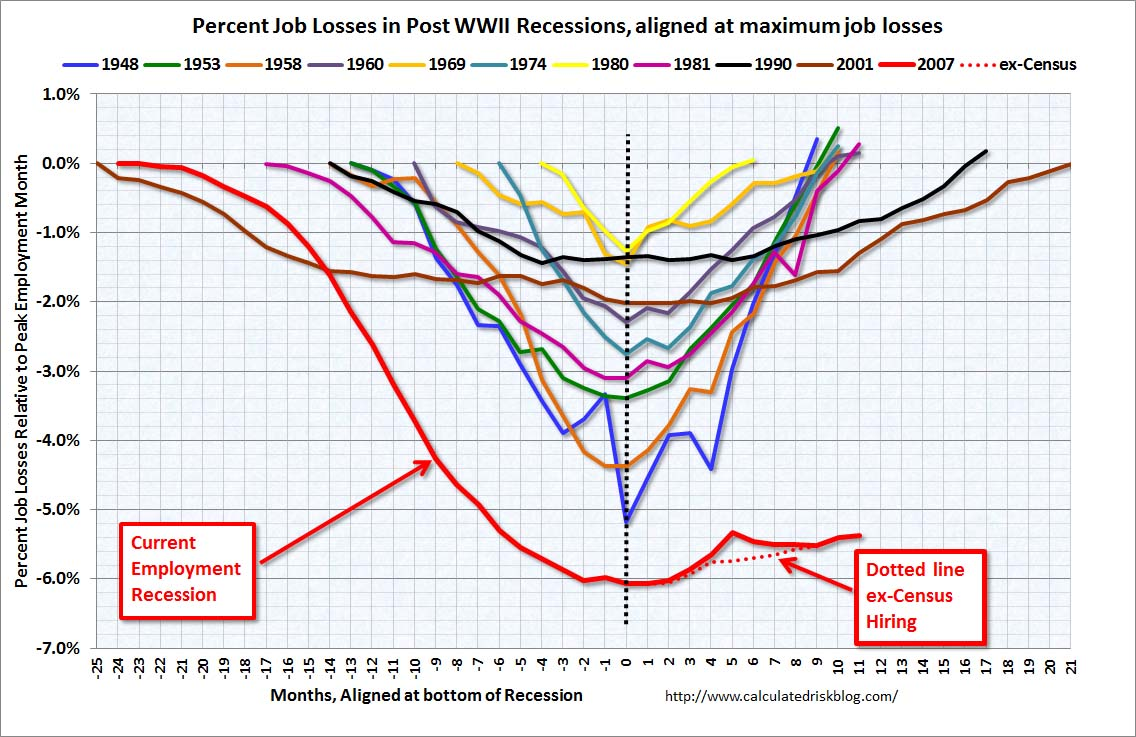 Underneath the Happy Talk, Is This As Bad as the Great Depression? EmploymentRecessionsAlignedNov
