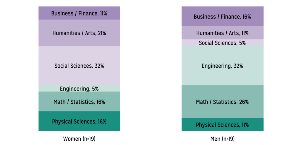 Image of computer science computing education research blog i found these differences fascinating though im not sure what to make of them once leaving computing students head to different majors with a big gender fandeluxe Choice Image