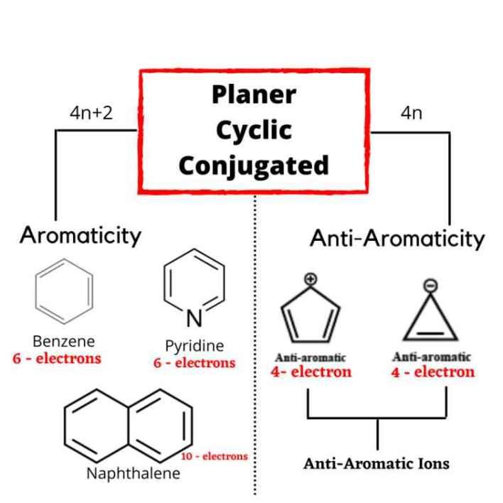 Aromatic Anti-aromatic & non-aromatic compound