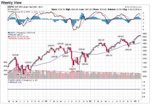 S&P500 weekly at end of week