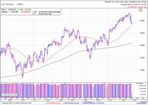 S&P500 daily at 12:57 EST