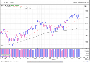 S&P500 daily at 1:23 EST