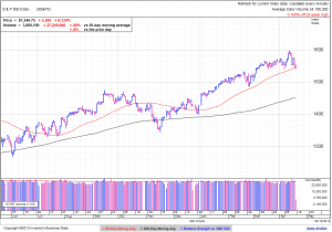 S&P500 daily at 1:27 EDT