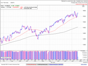 S&P500 daily at 1:24 EDT