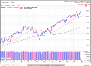 S&P500 daily at 1:20 EDT