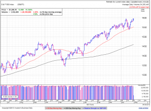 S&P500 daily at 1:18 EDT