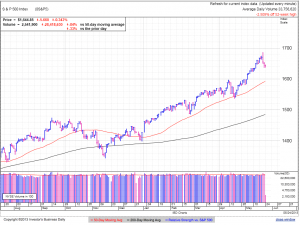 S&P500 daily at 12:58 EDT