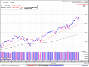 S&P500 daily at 1:17 EDT