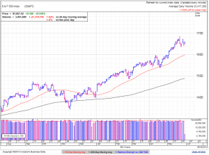 S&P500 daily at 1:07 EDT
