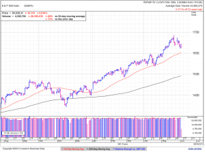 S&P500 daily at 3:06 EDT