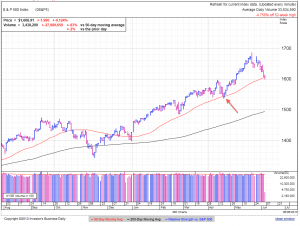 S&P500 daily at 1:44 EDT