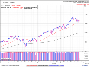 S&P500 daily at 1:48 EDT