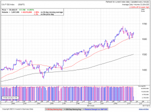 S&P500 daily at 1:51 EDT