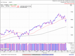 S&P500 daily at 2:31 EDT
