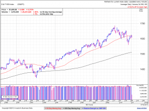S&P500 daily at 2:37 EDT