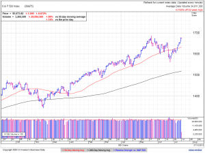 S&P500 daily at 2:13 EDT