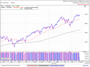 S&P500 daily at 3:19 EDT