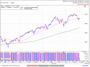 S&P500 daily at 3:20 EDT