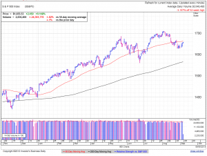 S&P500 daily at 1:21 EDT