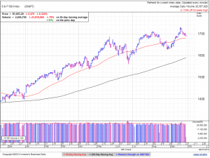 S&P500 daily at 12:36 EDT