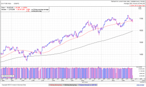 S&P500 daily at 12:45 EDT