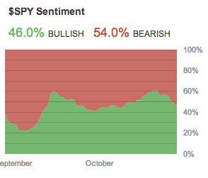 Source: Stocktwits 10-28-2013