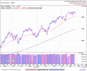 S&P500 daily at 1:32 EDT