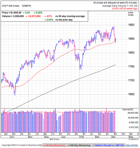 S&P500 Daily at 1:13 EDT