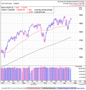 S&P500 daily at 1:54 EDT