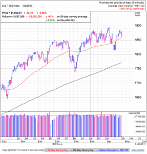 S&P500 daily at 12:59 EDT