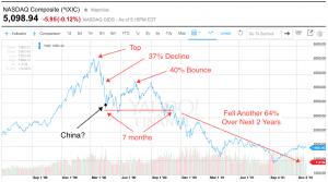 NASDAQ historical chart