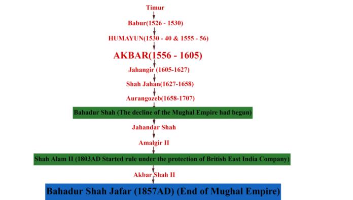 Mughal Empire family tree