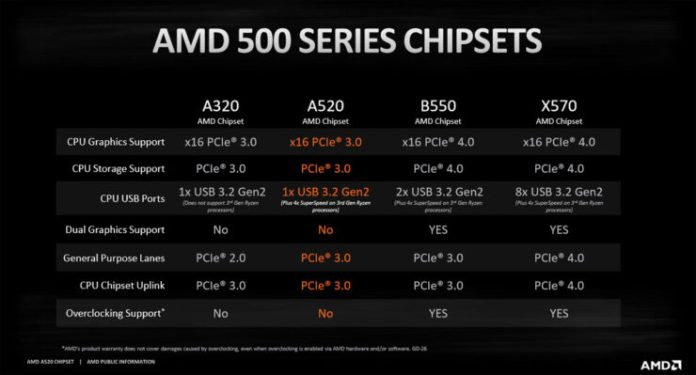 AMD A520 Motherboard Chipset 1 740x399 1