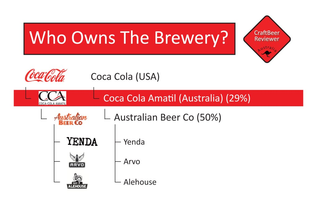Who Owns The Brewery - CCA