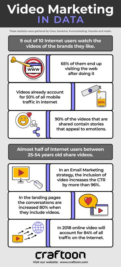 Craftoon - infographic about video marketing in data