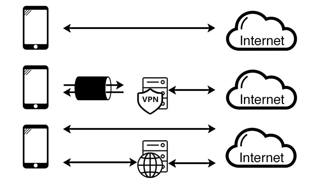 VPN vs web proxy